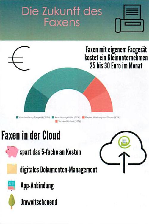 Faxen Sie in der Faxcloud von FAX.de